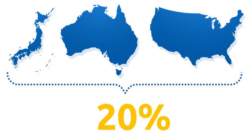 A vállalat termékei 20% Japánban, Ausztráliában és az Egyesült Államokban kerül forgalomba